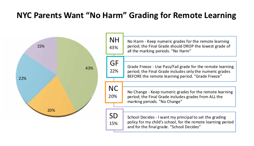 Parent Survey: NYC Grading Policy for Remote Learning